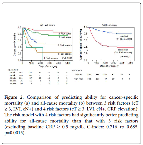 chemotherapy-Comparison-predicting