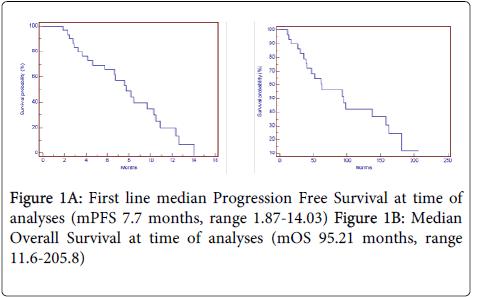 chemotherapy-median-Progression-time