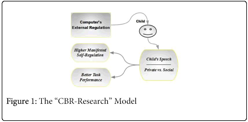 child-adolescent-CBR-Research