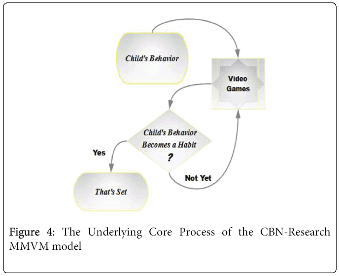 child-adolescent-Core-Process