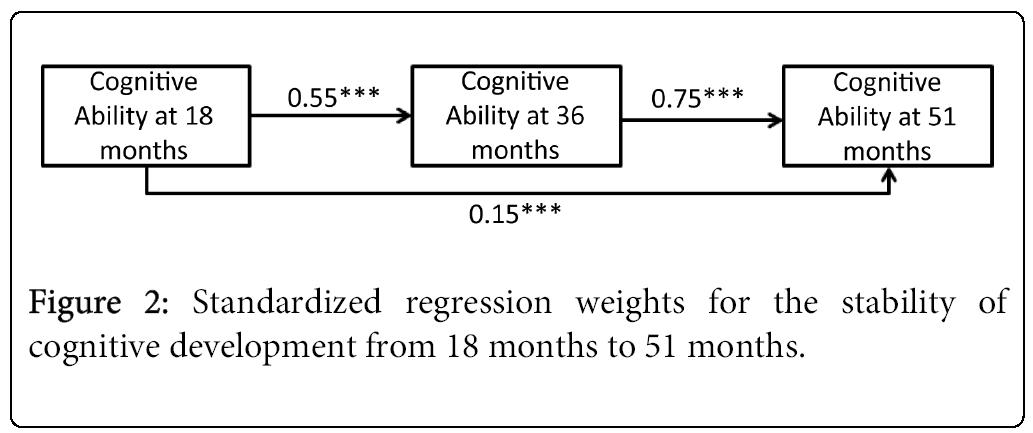 child-adolescent-Standardized-regression