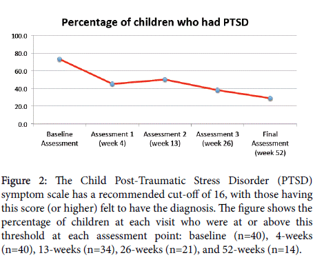 child-adolescent-behavior-child-ptsd