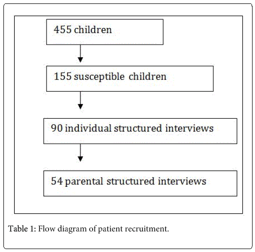 child-adolescent-patient-recruitment