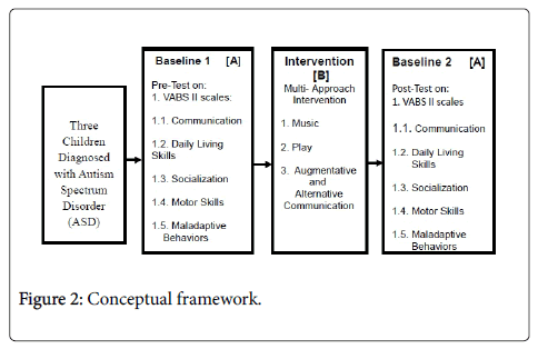 child-and-adolescent-behavior-conceptual