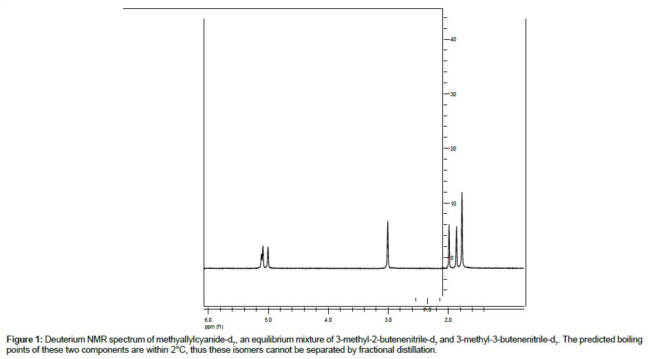 chromatography-separation-Deuterium-NMR-spectrum