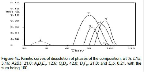 chromatography-separation-Kinetic-curves