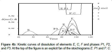 chromatography-separation-Kinetic-curves-dissolution