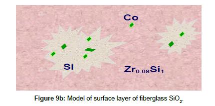 chromatography-separation-Model-surface