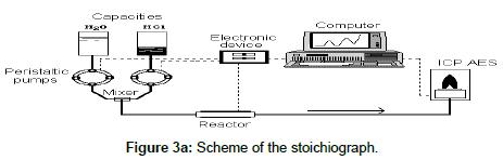 chromatography-separation-Scheme-stoichiograph