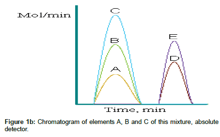 chromatography-separation-absolute-detector