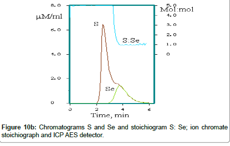chromatography-separation-chromate-stoichiograph