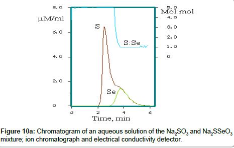 chromatography-separation-chromatograph-electrical
