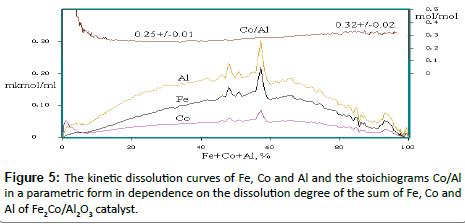 chromatography-separation-dissolution-degree