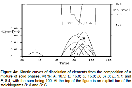 chromatography-separation-dissolution-elements