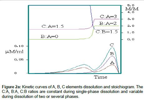 chromatography-separation-dissolution-stoichiogram
