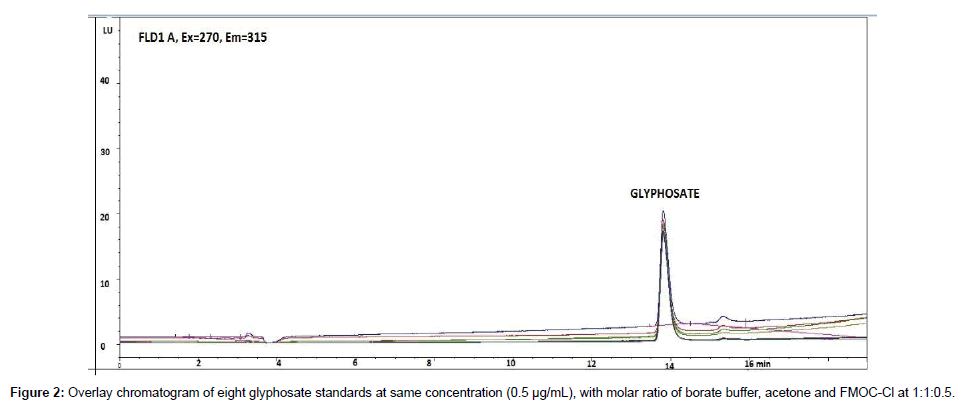 chromatography-separation-eight-glyphosate