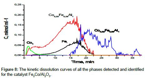 chromatography-separation-identified-catalyst