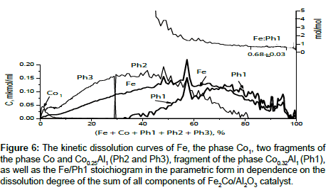 chromatography-separation-kinetic-dissolution-curves
