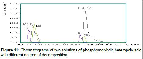 chromatography-separation-phosphomolybdic-heteropoly