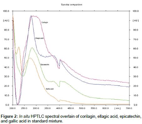 chromatography-separation-spectral-overlain