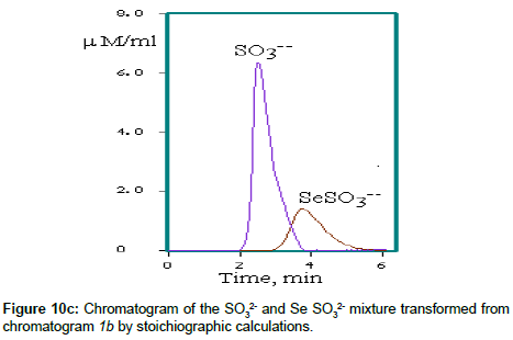 chromatography-separation-stoichiographic-calculations