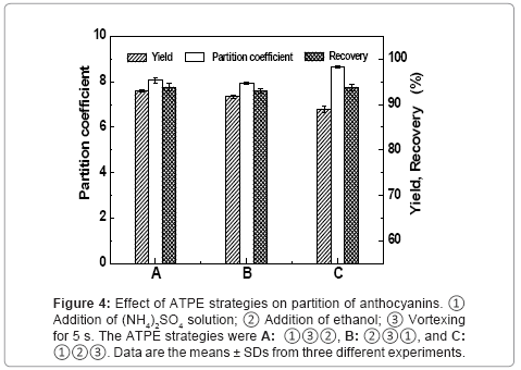 chromatography-separation-techniques-ATPE-strategies
