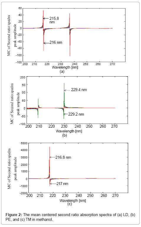 chromatography-separation-techniques-Absorption-spectral