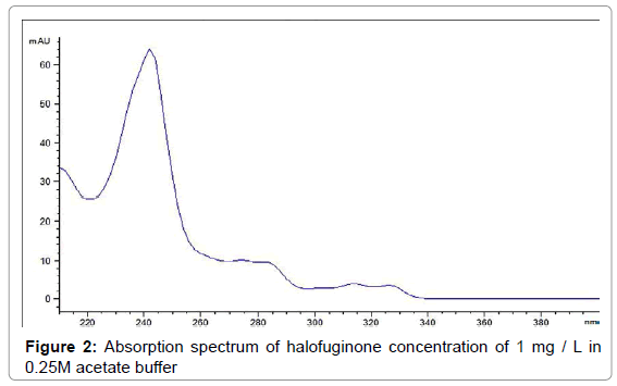 chromatography-separation-techniques-Absorption-spectrum-halofuginone
