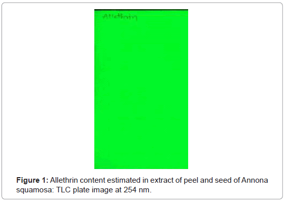 chromatography-separation-techniques-Allethrin-estimated-Annona