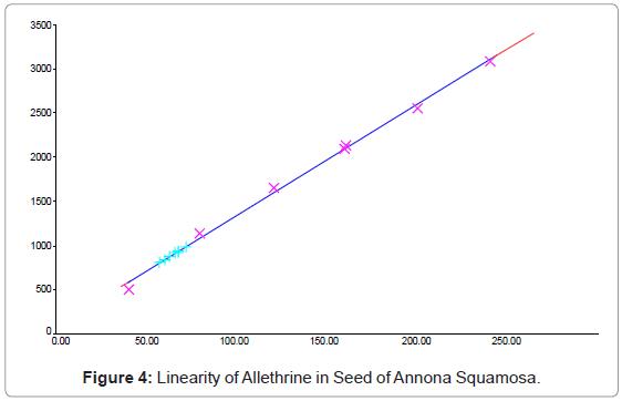 chromatography-separation-techniques-Allethrine-Annona-Squamosa