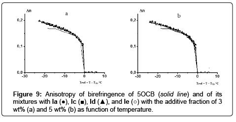 chromatography-separation-techniques-Anisotropy-birefringence