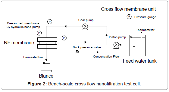 chromatography-separation-techniques-Bench-scale-nanofiltration