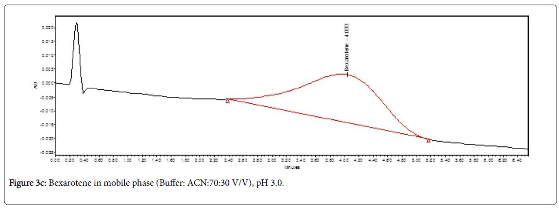 chromatography-separation-techniques-Bexarotene-Buffer