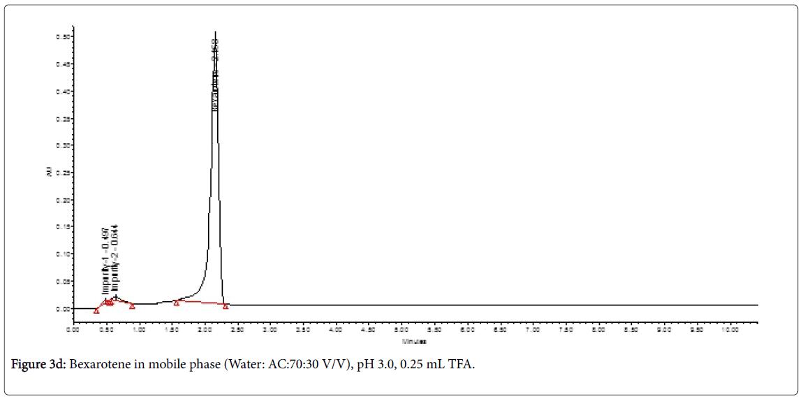 chromatography-separation-techniques-Bexarotene-Water