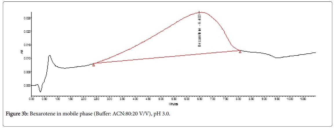 chromatography-separation-techniques-Bexarotene-phase