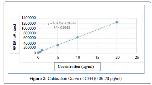 Calibration-Curve