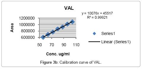 chromatography-separation-techniques-Calibration-curve