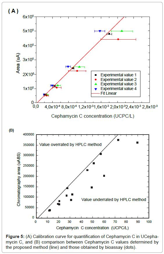 chromatography-separation-techniques-Calibration-curve-Cephamycin