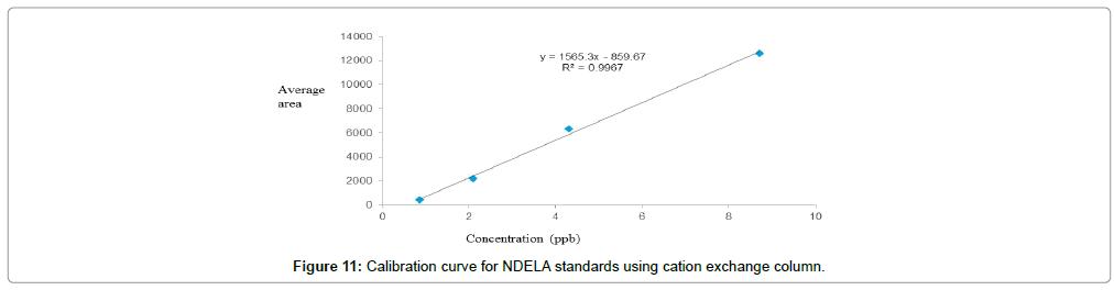 chromatography-separation-techniques-Calibration-curve-NDELA