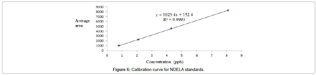 chromatography-separation-techniques-Calibration-curve-NDELA-standards