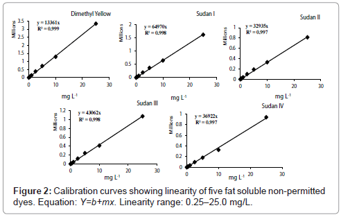 chromatography-separation-techniques-Calibration-curves-linearity
