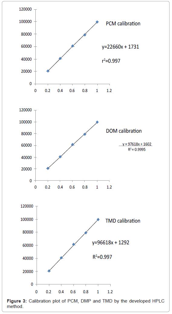 chromatography-separation-techniques-Calibration-developed-HPLC