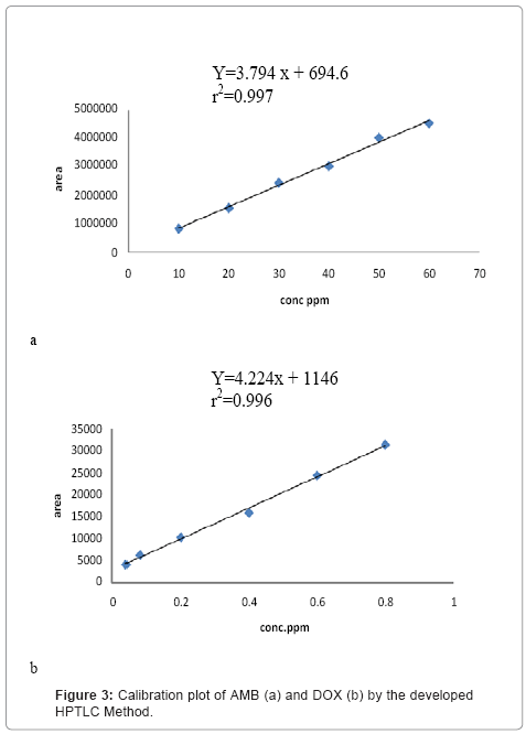chromatography-separation-techniques-Calibration-plot