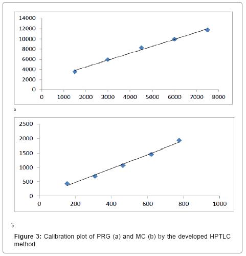 chromatography-separation-techniques-Calibration-plot