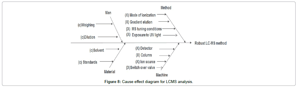 chromatography-separation-techniques-Cause-effect-diagram-LCMS-analysis