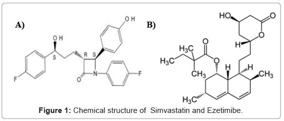 chromatography-separation-techniques-Chemical-Simvastatin-Ezetimibe