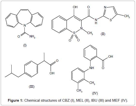 chromatography-separation-techniques-Chemical-structures-IBU