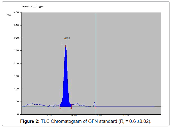 chromatography-separation-techniques-Chromatogram-GFN-standard