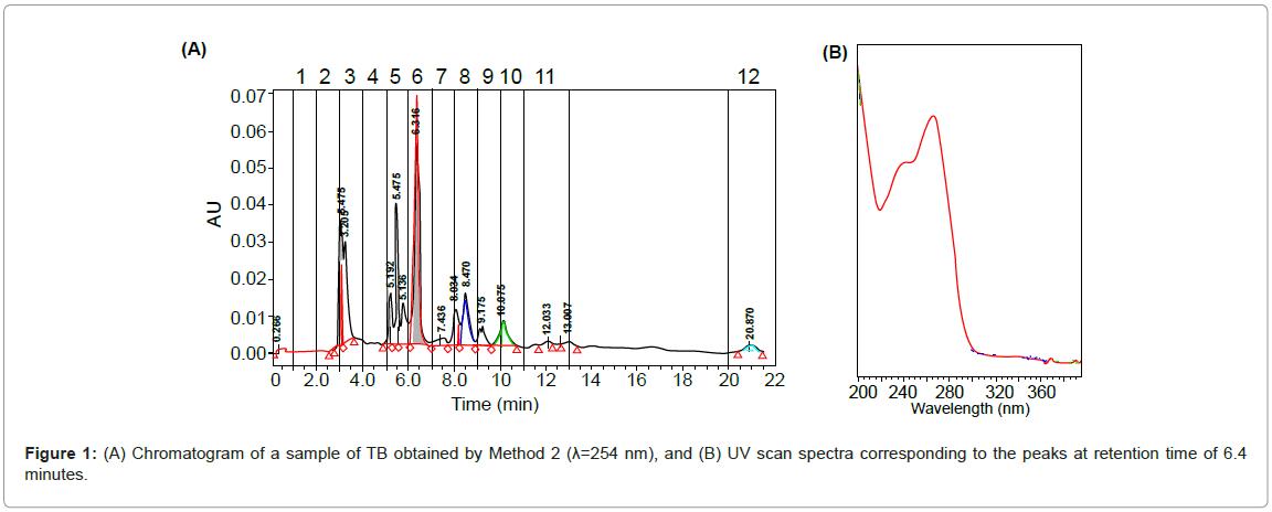 chromatography-separation-techniques-Chromatogram-Method-spectra