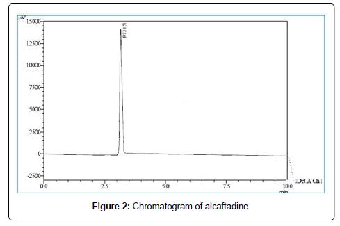 chromatography-separation-techniques-Chromatogram-alcaftadine